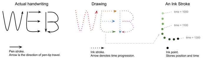 Handwriting Recoginition API Diagrams